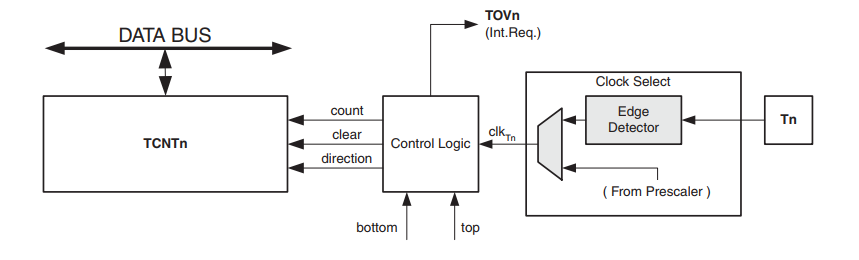 AVR Counter Unit Block Diagram