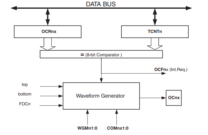 AVR Output Compare Unit Block Diagram