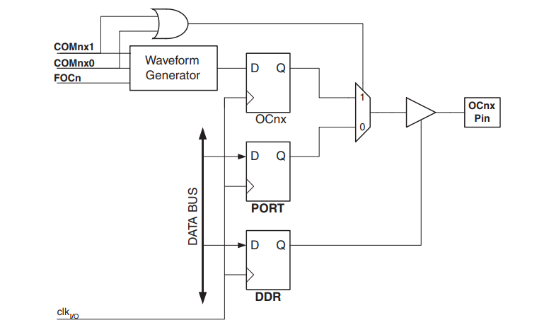AVR Compare Match Output Unit Block Diagram