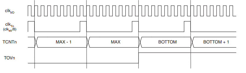 Timer/Counter Timing Diagram, with Prescaler (fclk_I/O/8)
