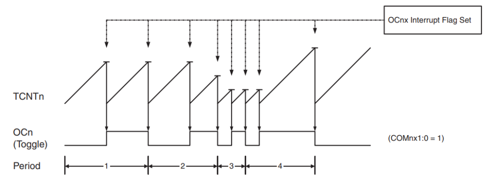 AVR Timer - CTC Mode Timing Diagram