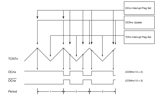 AVR - Phase Correct PWM Timing Diagram