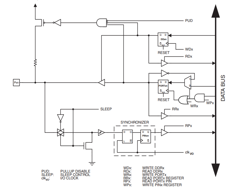 AVR I/O Detailed Block Diagram