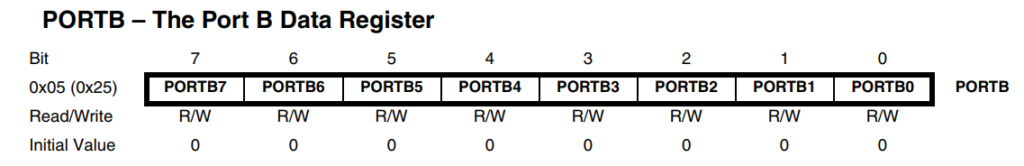 PORTB – The Port B Data Register