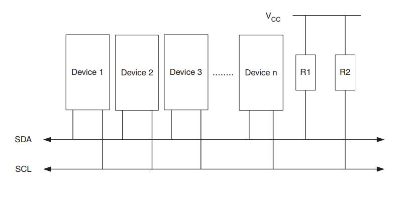 I2C Bus Architecture