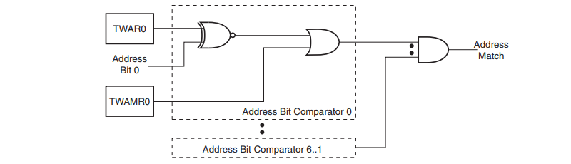 TWI Address Match Logic, Block Diagram