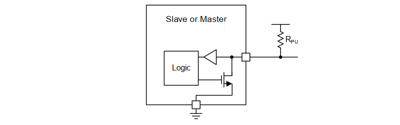 Internal Hardware Architecture of I2C Slave / Master