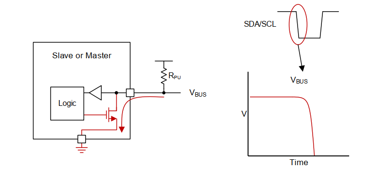I2C Logic LOW Transmission Theory