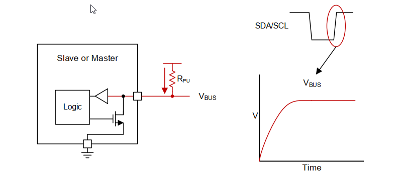 I2C Logic HIGH Transmission Theory