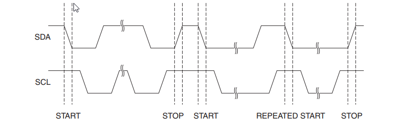 I2C START, REPEATED START and STOP Conditions