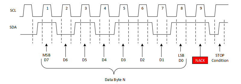 I2C Data Transfer with Not Acknowledge (NACK)
