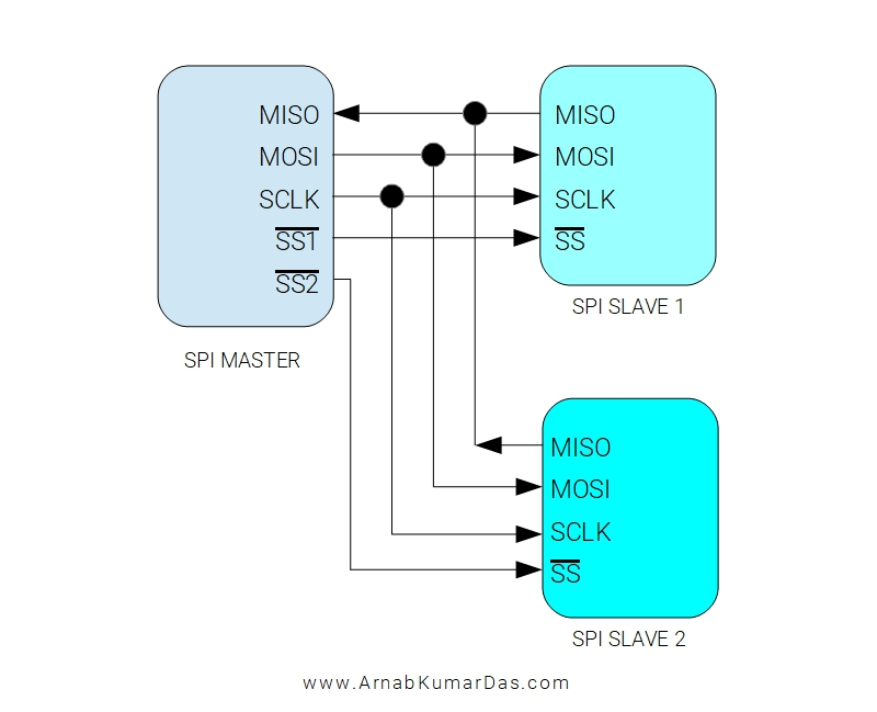 SPI bus connection between a master device and two slave device