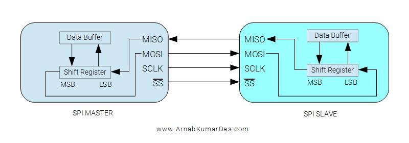 SPI hardware architecture