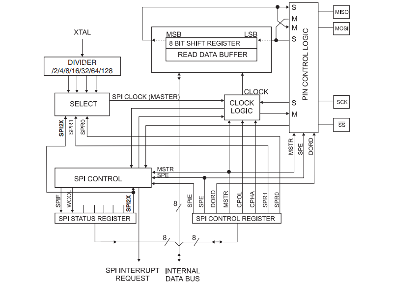 AVR SPI Register Configuration