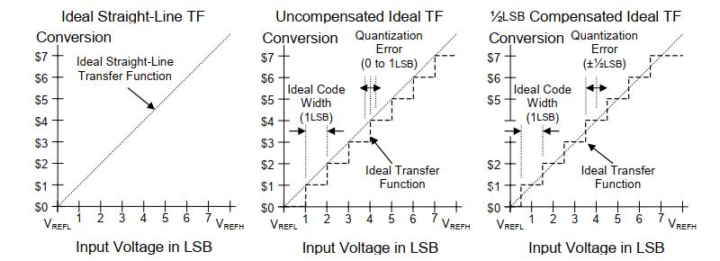 ADC Quantization Type Comparisons