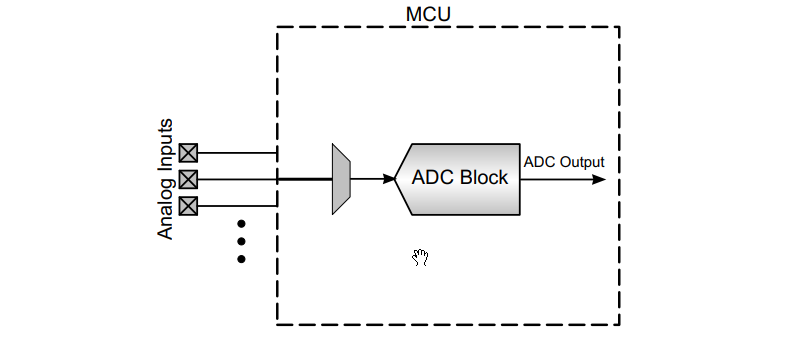 Single Ended ADC Input