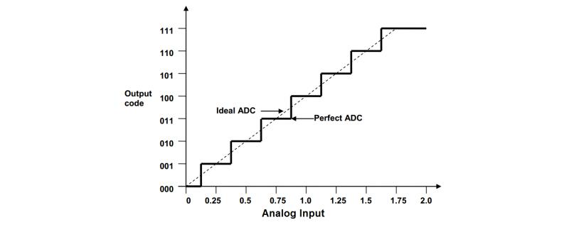 ADC Output vs Input Visualization