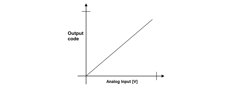 Single Ended Input Idle ADC Transfer Graph