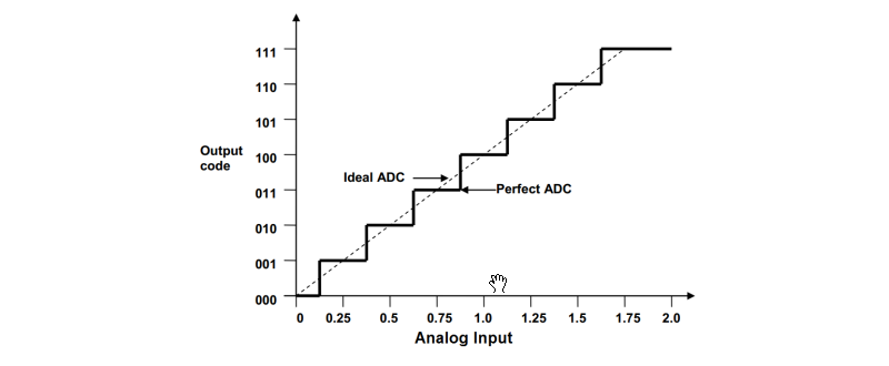 Perfect ADC in Single Ended Input Mode (Adjusted Quantization)