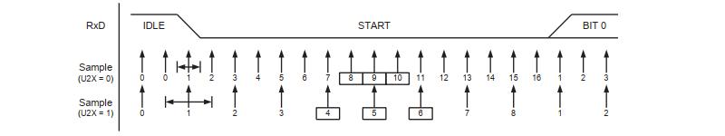 USART Start Bit Sampling