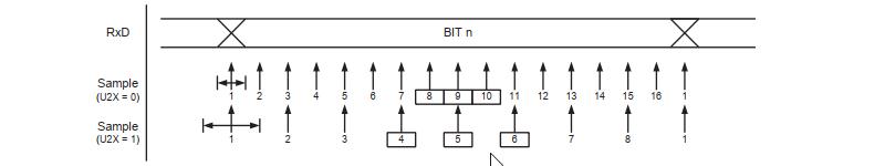 USART Data Bit Sampling