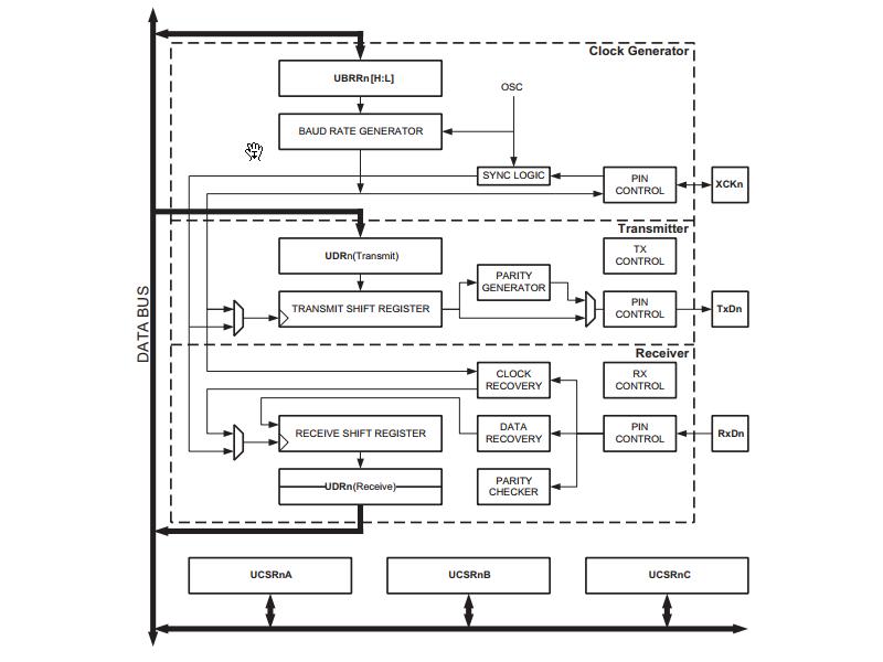 AVR USART Register Configuration