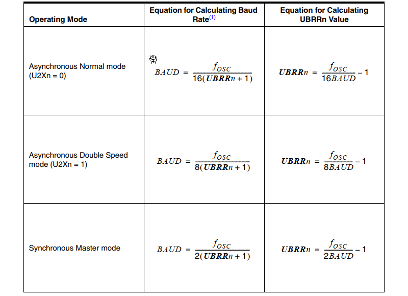 USART Baud Rate Calculation
