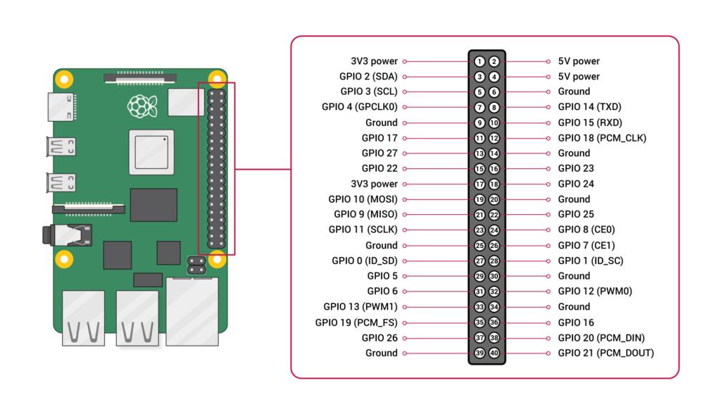 Raspberry Pi 4 B Pinout
