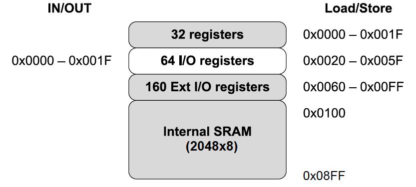 ATmega328P SRAM Data Memory Map