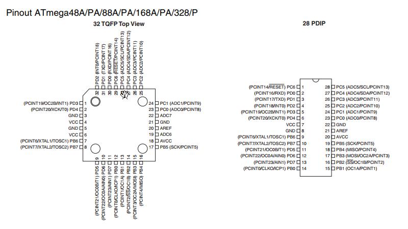 Pinout of ATmega48A/PA/88A/PA/168A/PA/ Atmega328P Atmega328