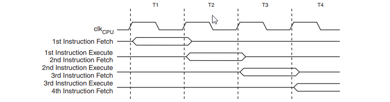 AVR 8-Bit Parallel Instruction Fetches and Instruction Executions