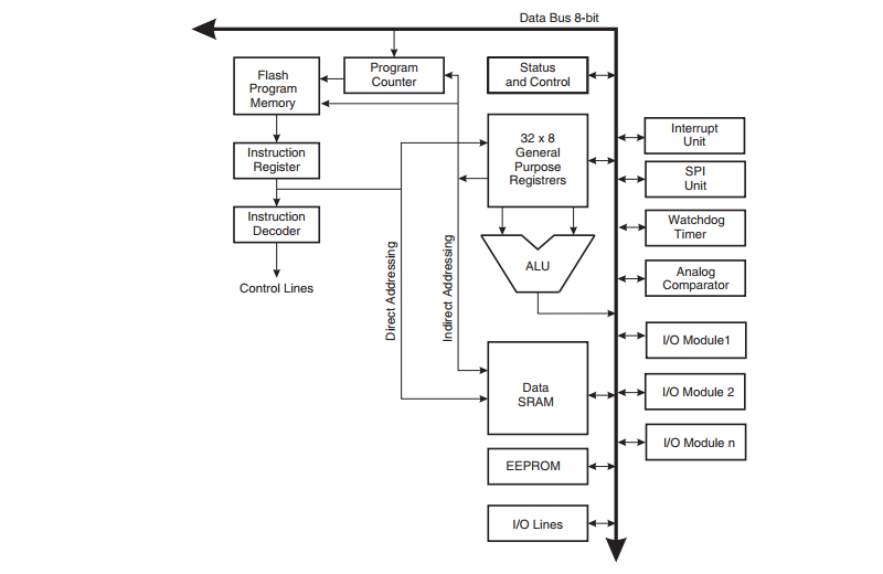 AVR CPU Core Architecture
