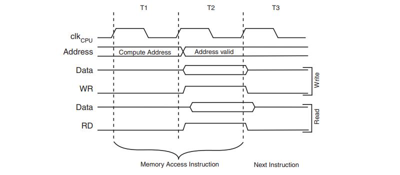 ATmega328P RAM Access Timing Diagram