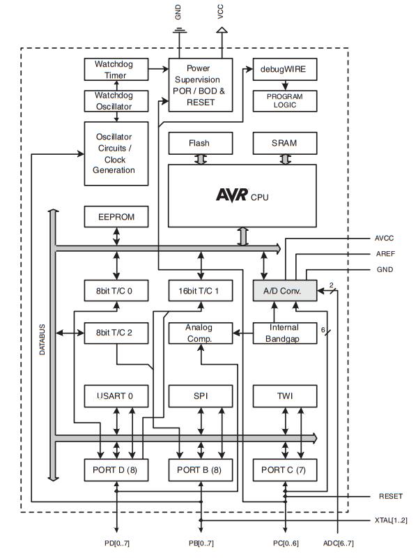 Internal Block Diagram of Atmega328P