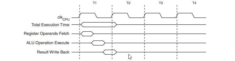 AVR 8-Bit Single Cycle ALU Operation