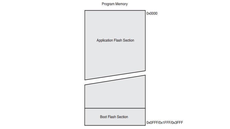 ATmega328P Program / Flash Memory Map